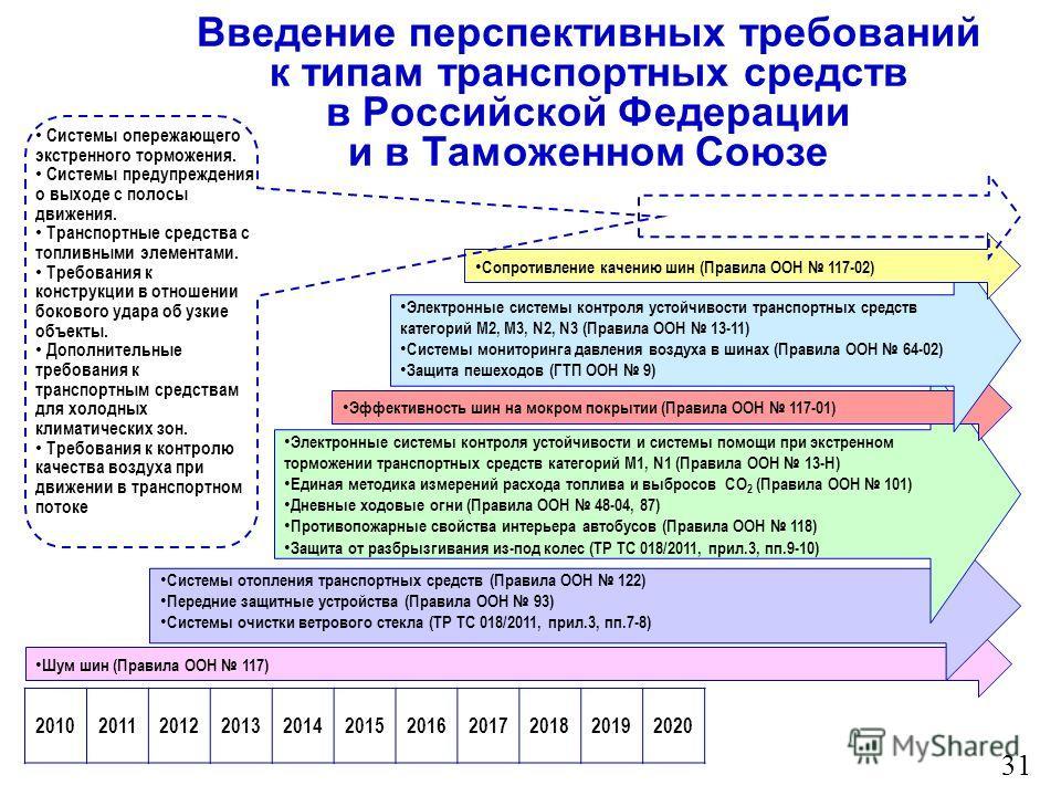 Введение перспективных требований к типам транспортных средств в Российской Федерации и в Таможенном Союзе 31 20102011201220132014201520162017201820192020 Шум шин (Правила ООН 117) Системы отопления транспортных средств (Правила ООН 122) Передние защ