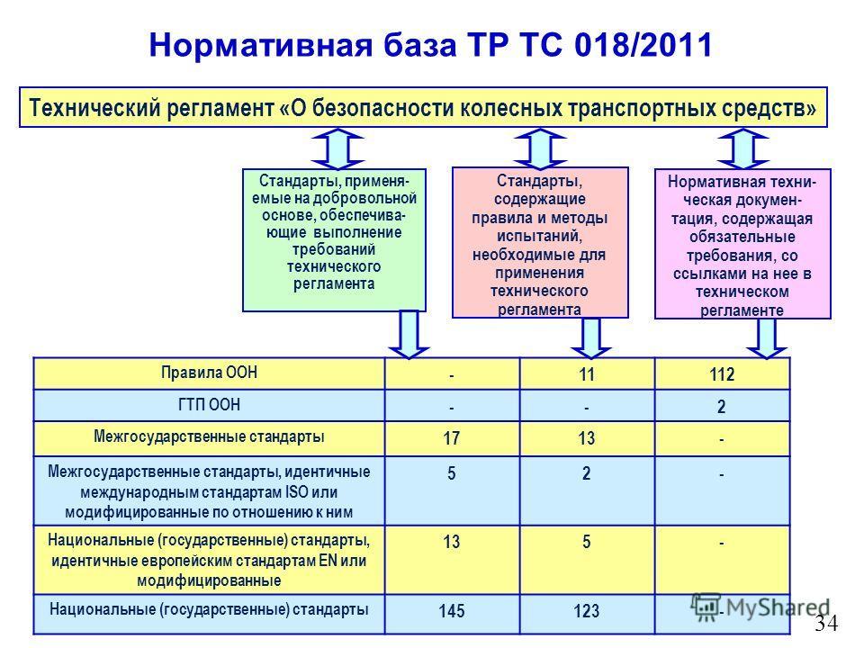Технический регламент о безопасности колесных транспортных средств реферат 7589