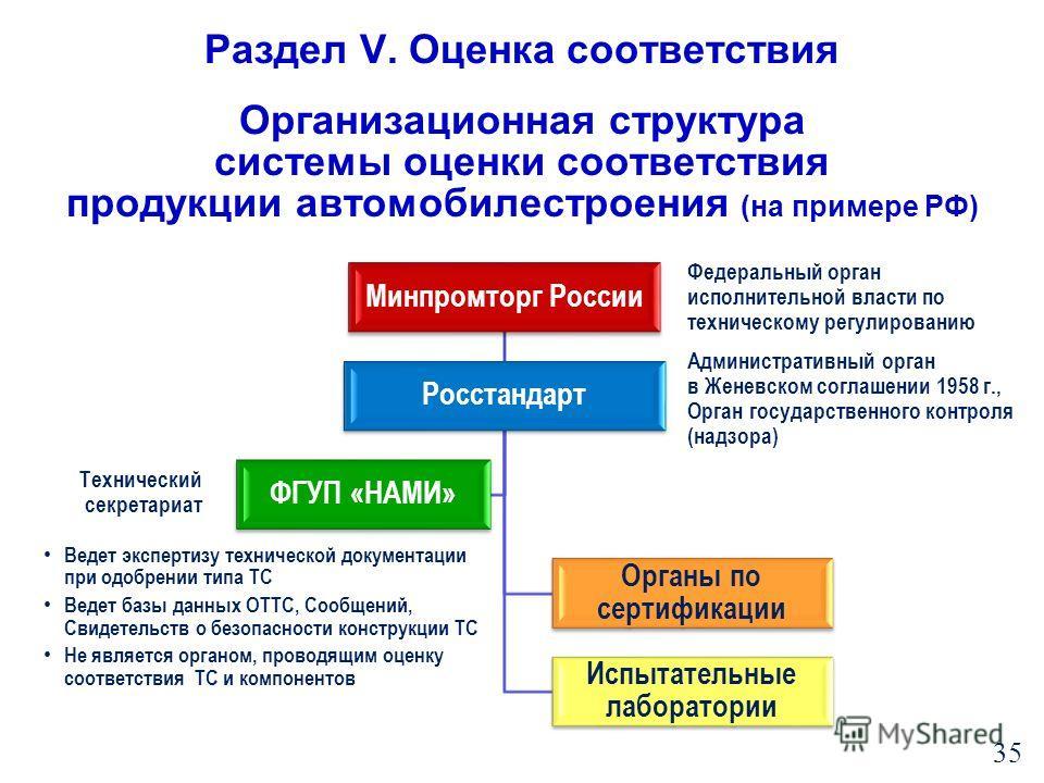 Минпромторг России Росстандарт Органы по сертификации Испытательные лаборатории ФГУП «НАМИ» Организационная структура системы оценки соответствия продукции автомобилестроения (на примере РФ) 35 Федеральный орган исполнительной власти по техническому