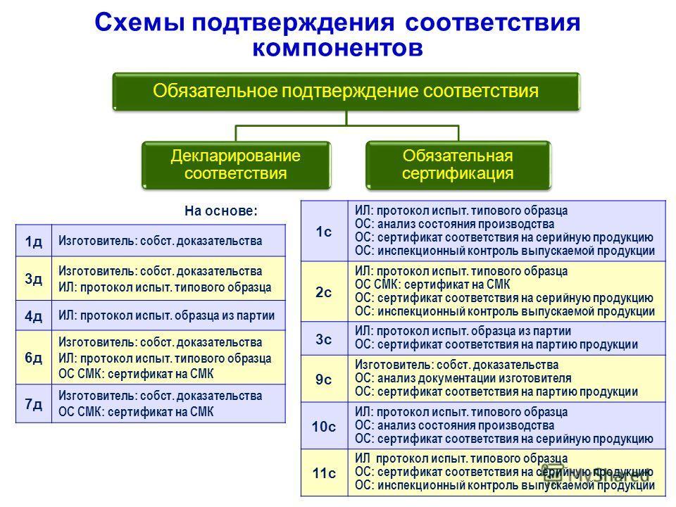 Схемы подтверждения
