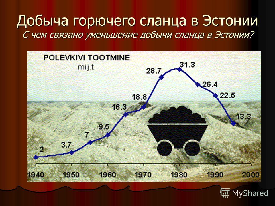 Добыча горючего сланца в Эстонии С чем связано уменьшение добычи сланца в Эстонии?