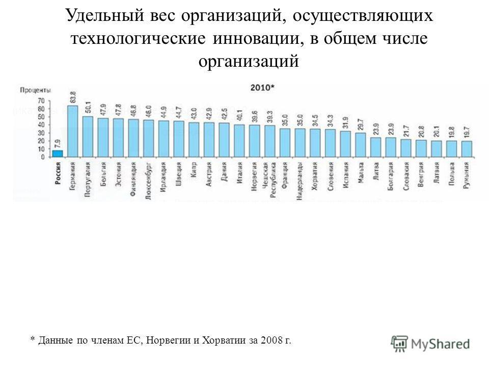 Удельный вес организаций, осуществляющих технологические инновации, в общем числе организаций * Данные по членам ЕС, Норвегии и Хорватии за 2008 г.