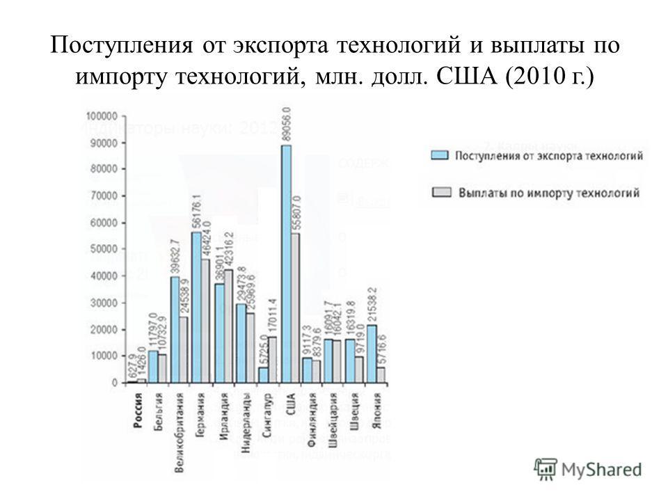 Поступления от экспорта технологий и выплаты по импорту технологий, млн. долл. США (2010 г.)