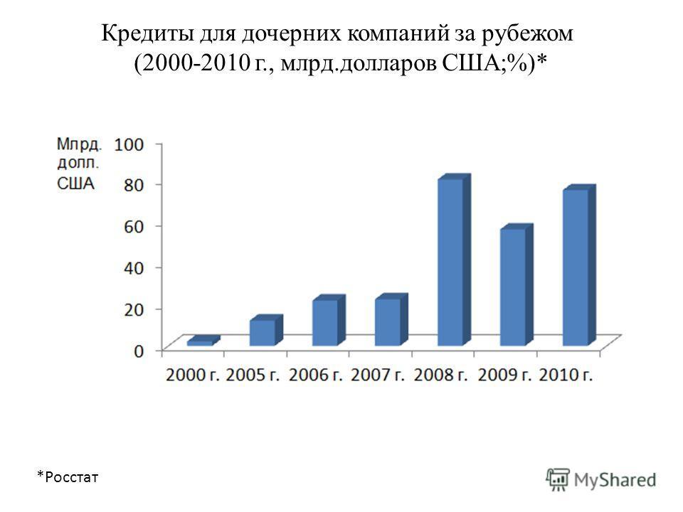 Кредиты для дочерних компаний за рубежом (2000-2010 г., млрд.долларов США;%)* *Росстат