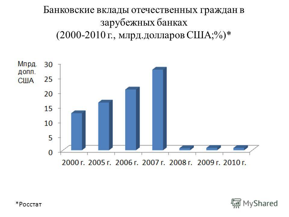 Банковские вклады отечественных граждан в зарубежных банках (2000-2010 г., млрд.долларов США;%)* *Росстат