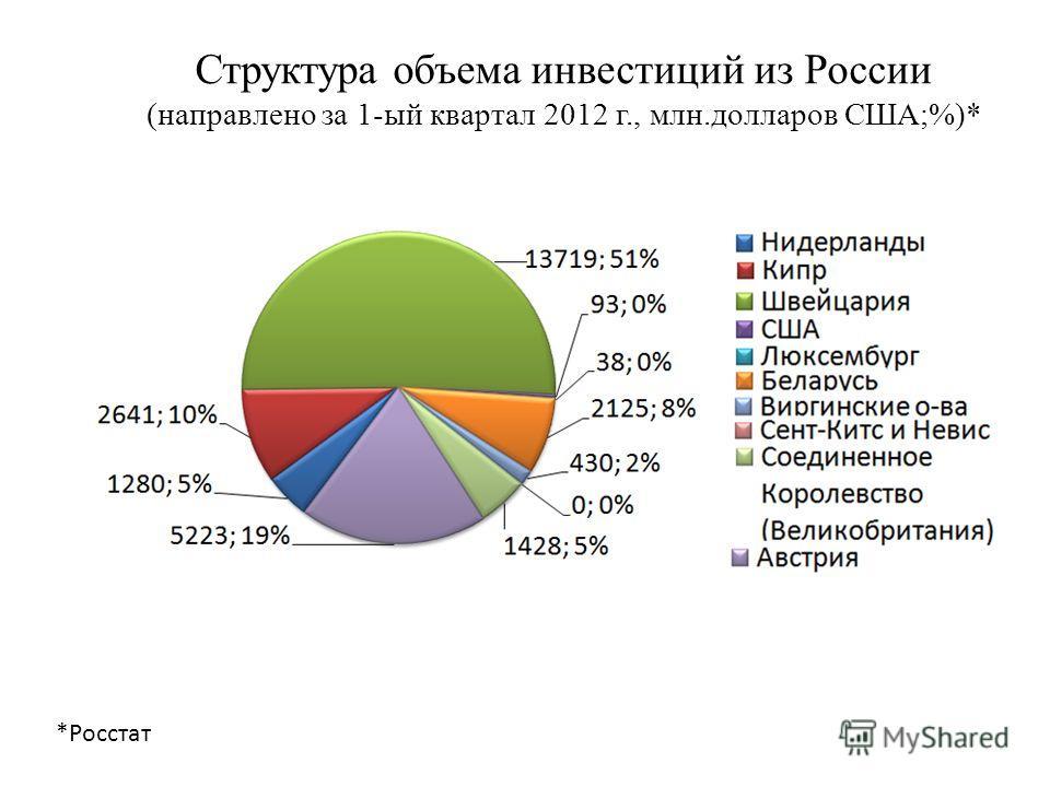 Структура объема инвестиций из России (направлено за 1-ый квартал 2012 г., млн.долларов США;%)* *Росстат