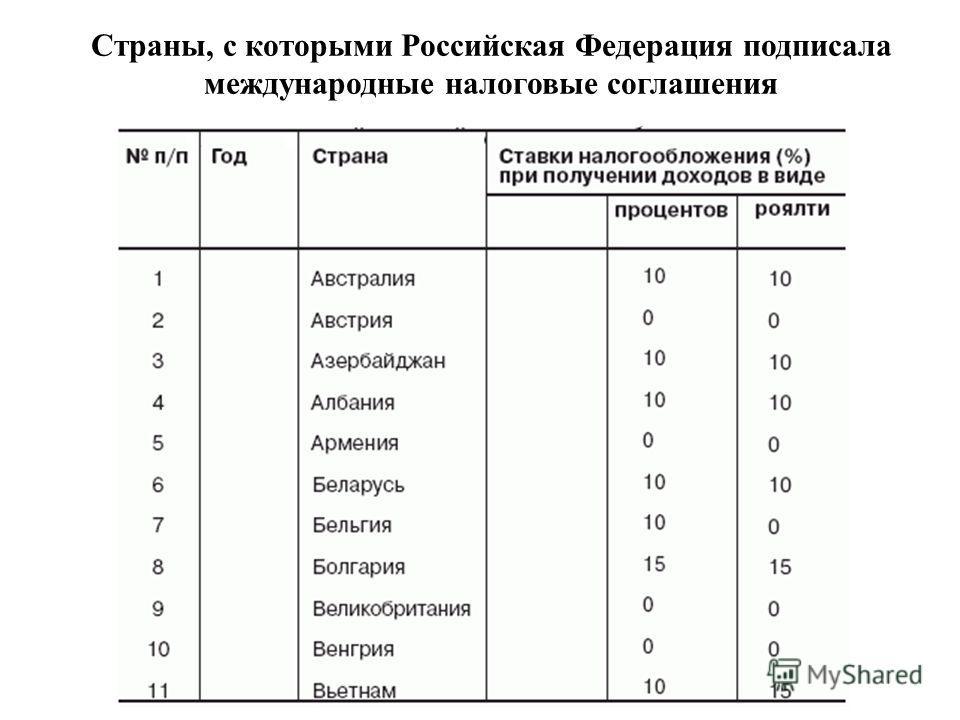 Страны, с которыми Российская Федерация подписала международные налоговые соглашения