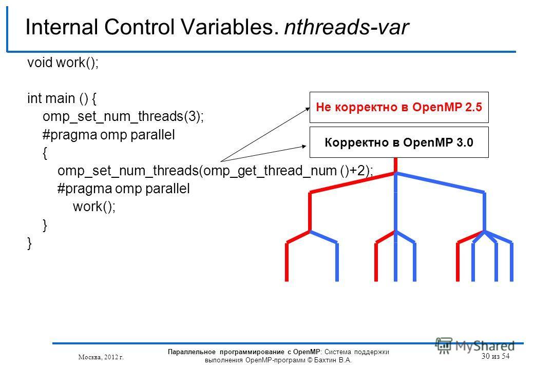 30 из 54 void work(); int main () { omp_set_num_threads(3); #pragma omp parallel { omp_set_num_threads(omp_get_thread_num ()+2); #pragma omp parallel work(); } Internal Control Variables. nthreads-var Москва, 2012 г. Параллельное программирование с O