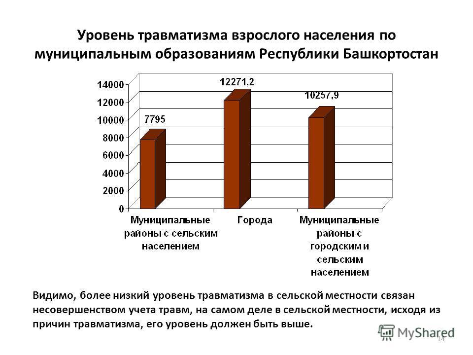 Уровень травматизма взрослого населения по муниципальным образованиям Республики Башкортостан Видимо, более низкий уровень травматизма в сельской местности связан несовершенством учета травм, на самом деле в сельской местности, исходя из причин травм