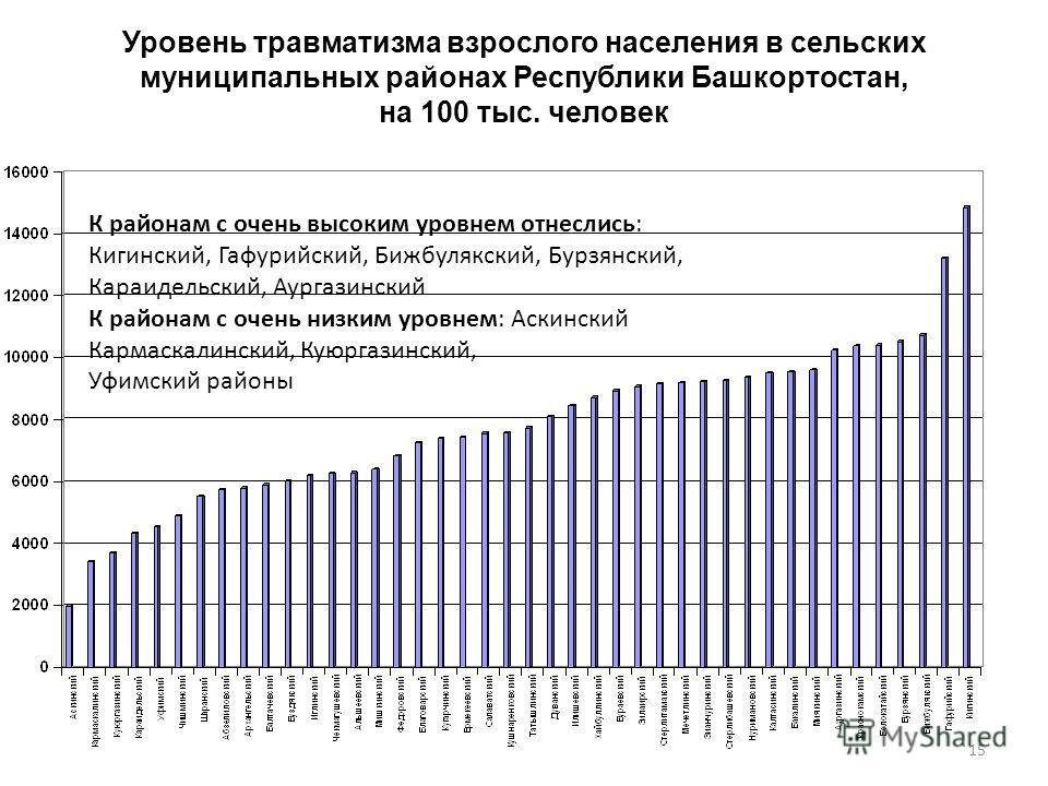 Уровень травматизма взрослого населения в сельских муниципальных районах Республики Башкортостан, на 100 тыс. человек 15 К районам с очень высоким уровнем отнеслись: Кигинский, Гафурийский, Бижбулякский, Бурзянский, Караидельский, Аургазинский К райо