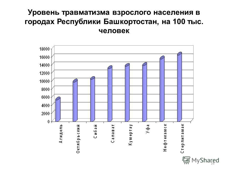 Уровень травматизма взрослого населения в городах Республики Башкортостан, на 100 тыс. человек 16