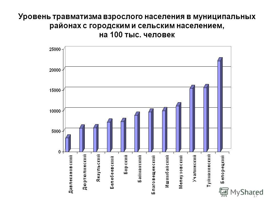 Уровень травматизма взрослого населения в муниципальных районах с городским и сельским населением, на 100 тыс. человек 17
