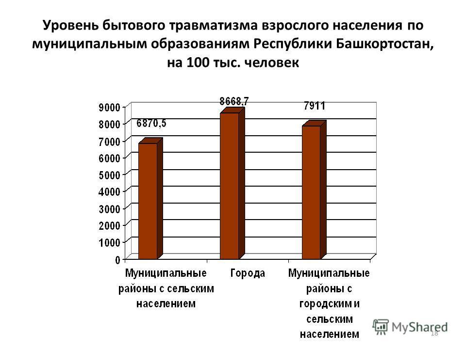 Уровень бытового травматизма взрослого населения по муниципальным образованиям Республики Башкортостан, на 100 тыс. человек 18