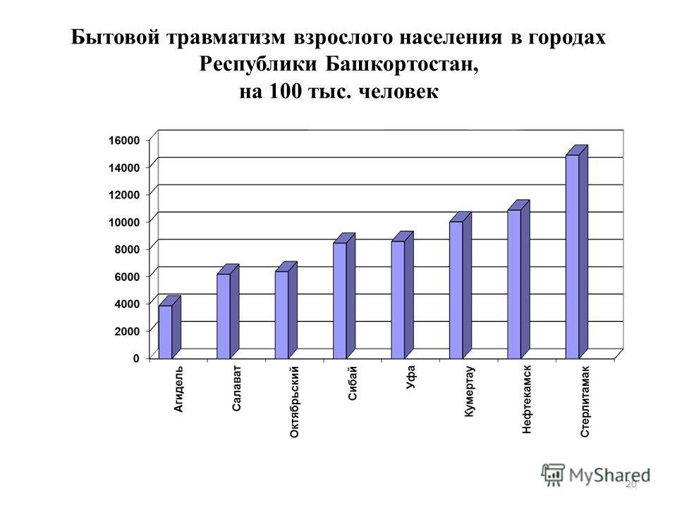 Бытовой травматизм взрослого населения в городах Республики Башкортостан, на 100 тыс. человек 20