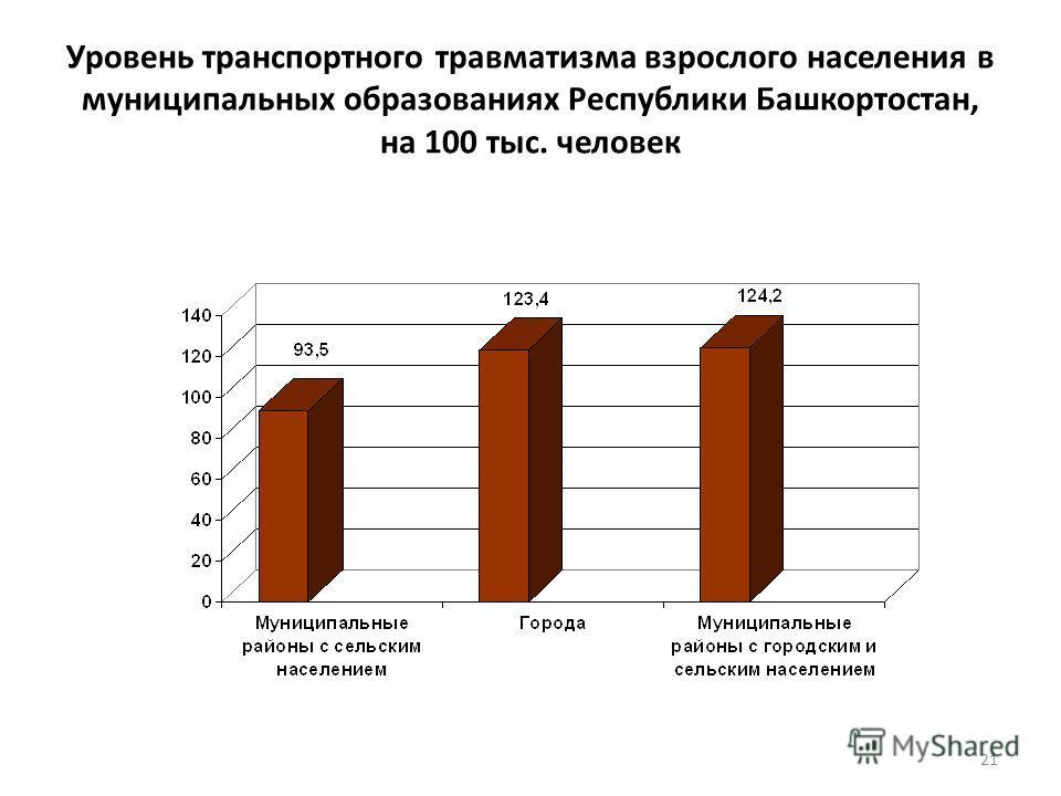 Уровень транспортного травматизма взрослого населения в муниципальных образованиях Республики Башкортостан, на 100 тыс. человек 21