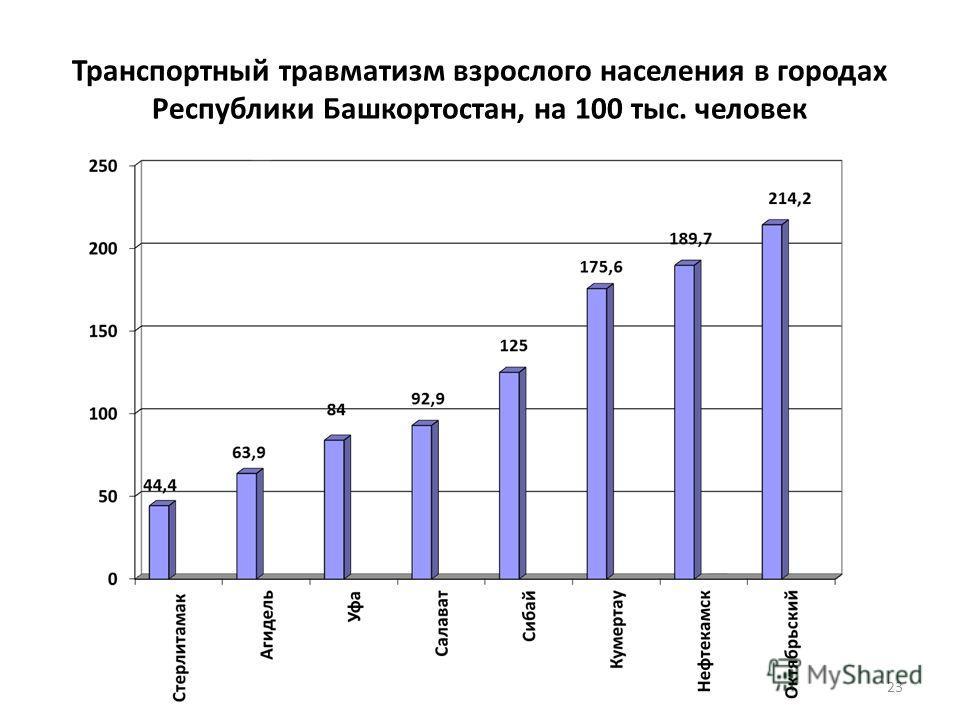 Транспортный травматизм взрослого населения в городах Республики Башкортостан, на 100 тыс. человек 23