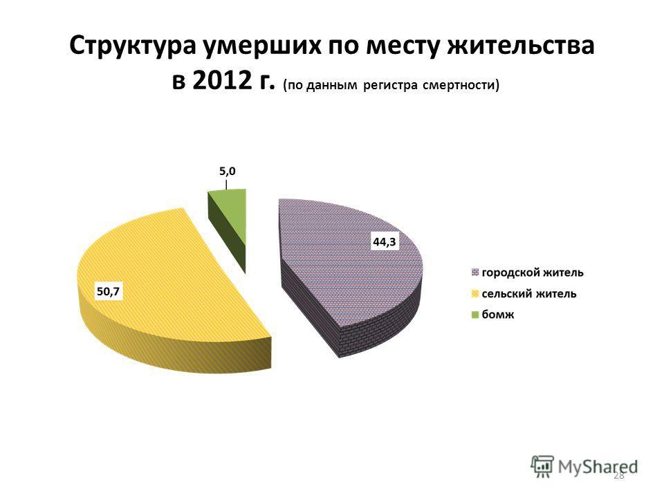 Структура умерших по месту жительства в 2012 г. (по данным регистра смертности) 28