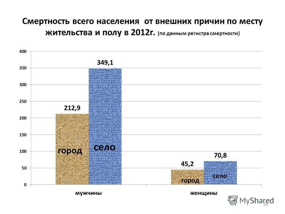 Смертность всего населения от внешних причин по месту жительства и полу в 2012 г. (по данным регистра смертности) 30