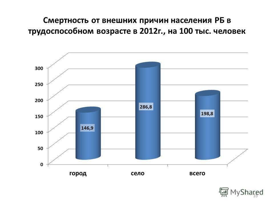 Смертность от внешних причин населения РБ в трудоспособном возрасте в 2012 г., на 100 тыс. человек 33
