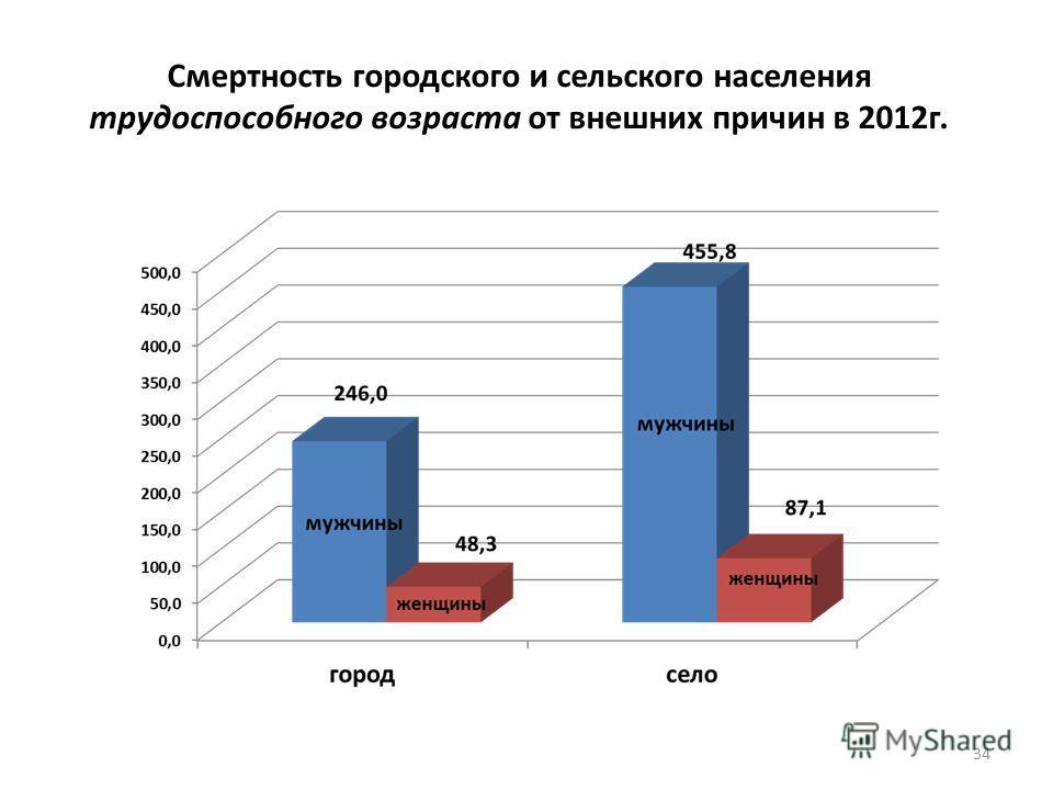 Смертность городского и сельского населения трудоспособного возраста от внешних причин в 2012 г. 34