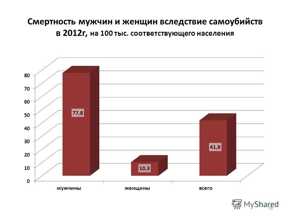 Смертность мужчин и женщин вследствие самоубийств в 2012 г, на 100 тыс. соответствующего населения 36