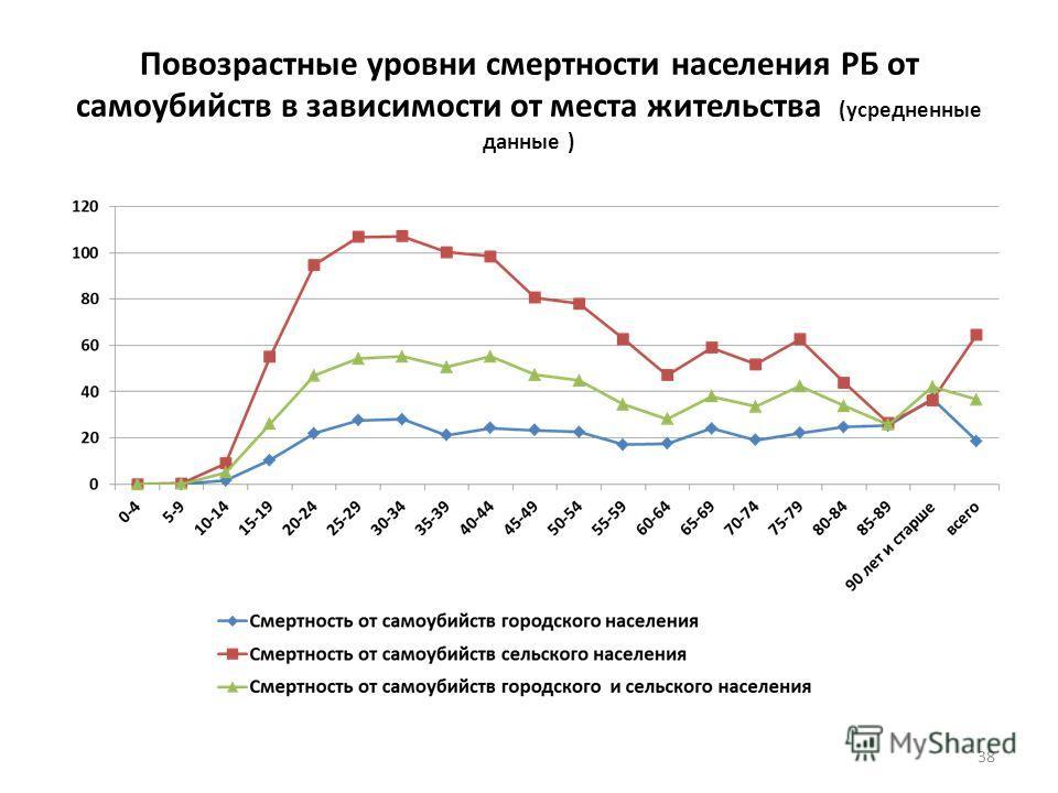 Повозрастные уровни смертности населения РБ от самоубийств в зависимости от места жительства (усредненные данные ) 38