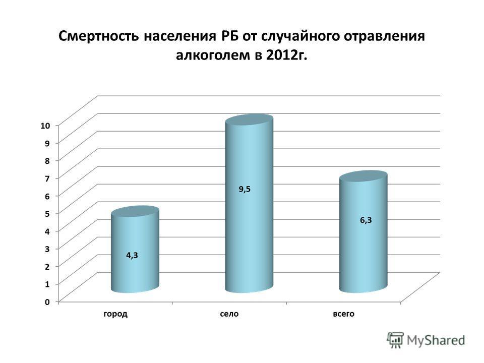 Смертность населения РБ от случайного отравления алкоголем в 2012 г.