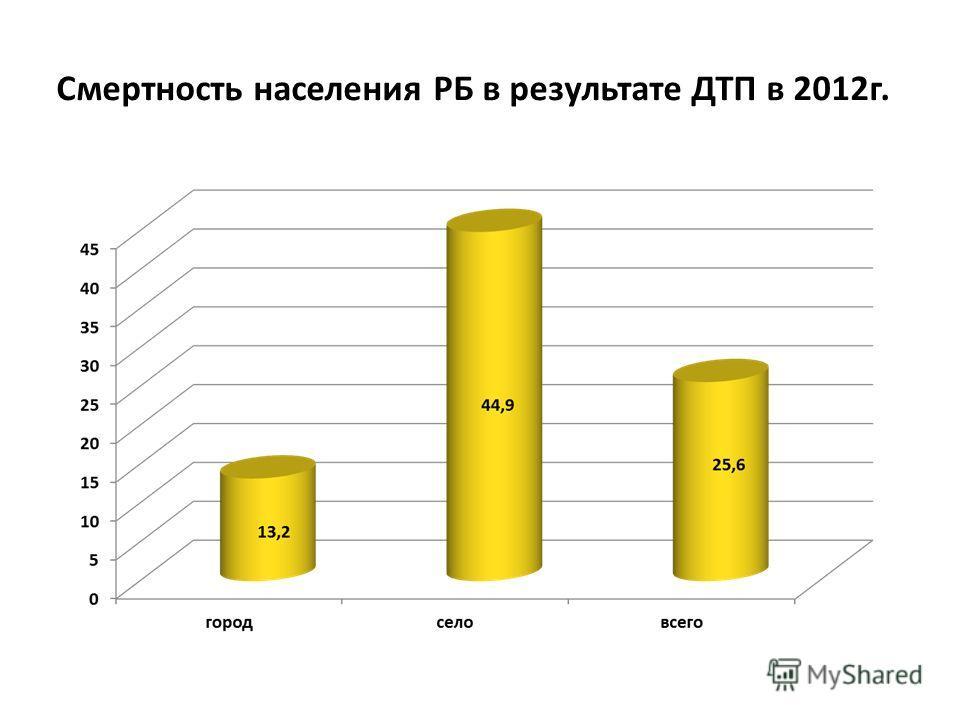 Смертность населения РБ в результате ДТП в 2012 г.