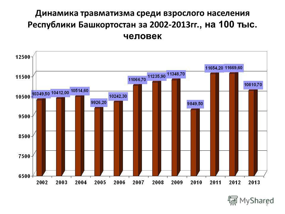 Динамика травматизма среди взрослого населения Республики Башкортостан за 2002-2013 гг., на 100 тыс. человек 9