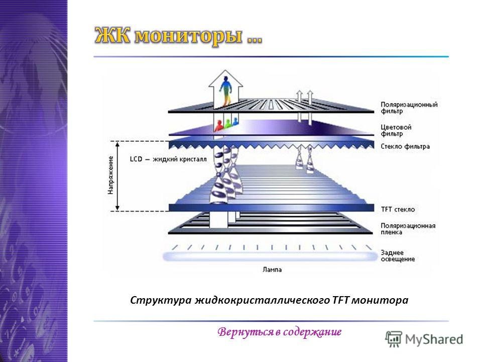 Структура жидкокристаллического TFT монитора Вернуться в содержание