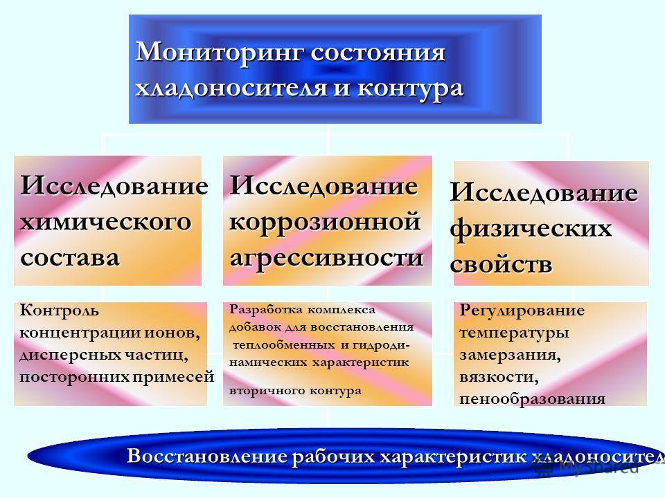 Мониторинг состояния хладоносителя и контура Исследованиехимическогосостава Исследованиекоррозионнойагрессивности Исследованиефизическихсвойств Контроль концентрации ионов, дисперсных частиц, посторонних примесей Регулирование температуры замерзания,