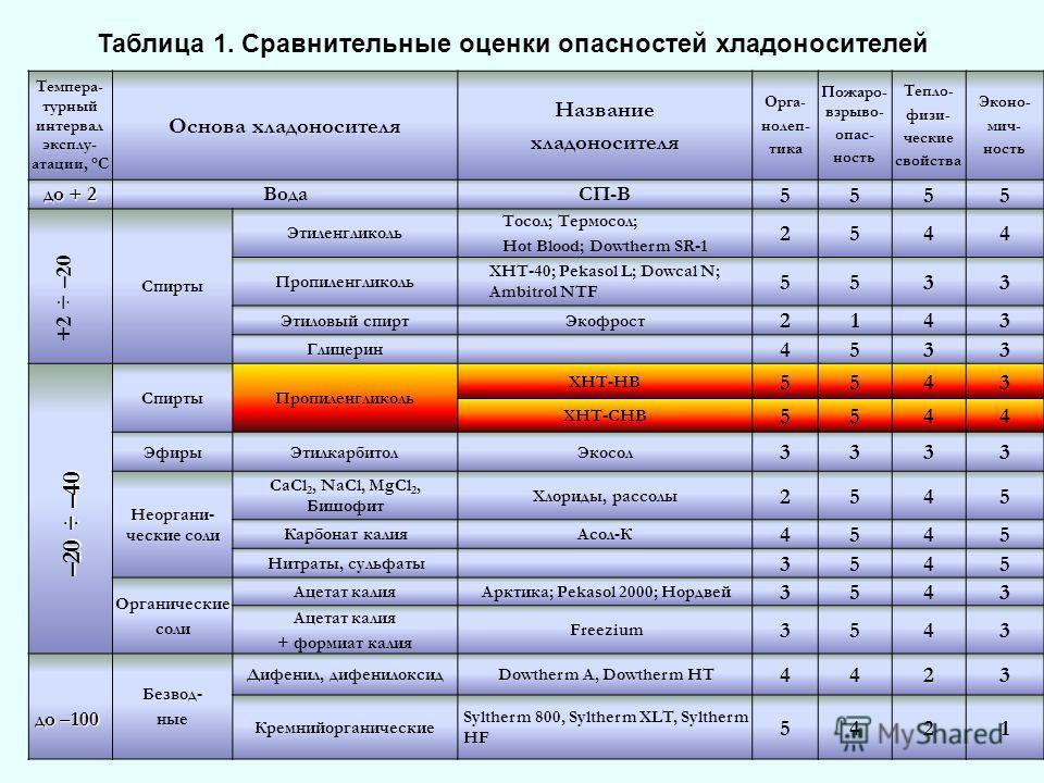 Таблица 1. Сравнительные оценки опасностей хладоносителей Темпера- турный интервал эксплу- атации, °С Основа хладоносителя Название хладоносителя Орга- нолеп- тика Пожаро- взрыво- опас- ность Тепло- физи- ческие свойства Эконо- мич- ность ВодаСП-В 55