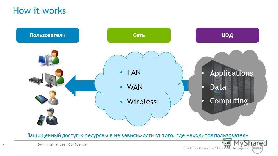 End User Computing / Cloud client-computing Dell - Internal Use - Confidential How it works Защищенный доступ к ресурсам в не зависимости от того, где находится пользователь Applications Data Computing ЦОДПользователи LAN WAN Wireless Сеть