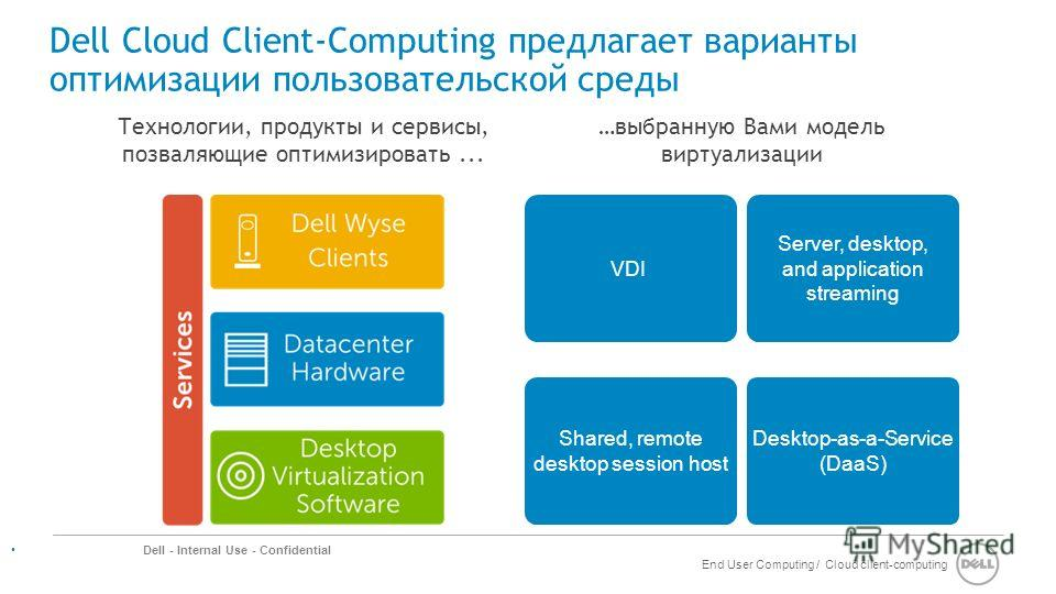 End User Computing / Cloud client-computing Dell - Internal Use - Confidential Dell Cloud Client-Computing предлагает варианты оптимизации пользовательской среды Desktop-as-a-Service (DaaS) Shared, remote desktop session host Server, desktop, and app