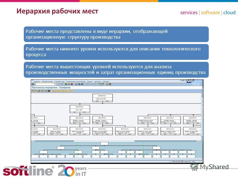 8 (800) 100 00 23www.softline.ruinfo@softline.ru Иерархия рабочих мест Рабочие места представлены в виде иерархии, отображающей организационную структуру производства Рабочие места нижнего уровня используются для описания технологического процесса Ра