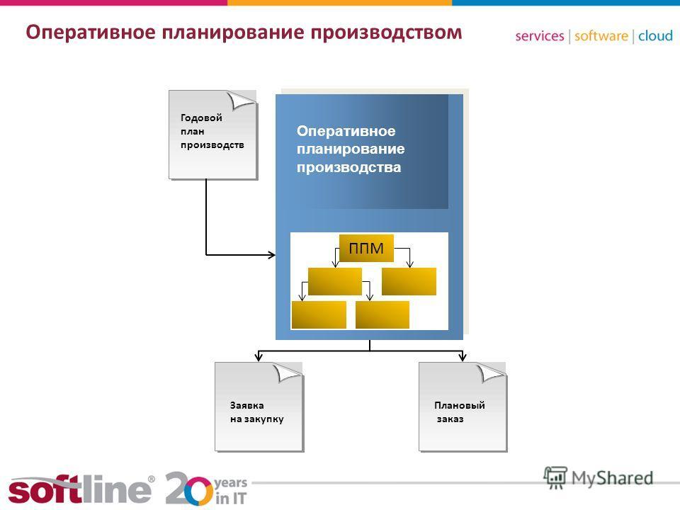 8 (800) 100 00 23www.softline.ruinfo@softline.ru Оперативное планирование производством Годовой план производств Оперативное планирование производства ППМ Заявка на закупку Плановый заказ