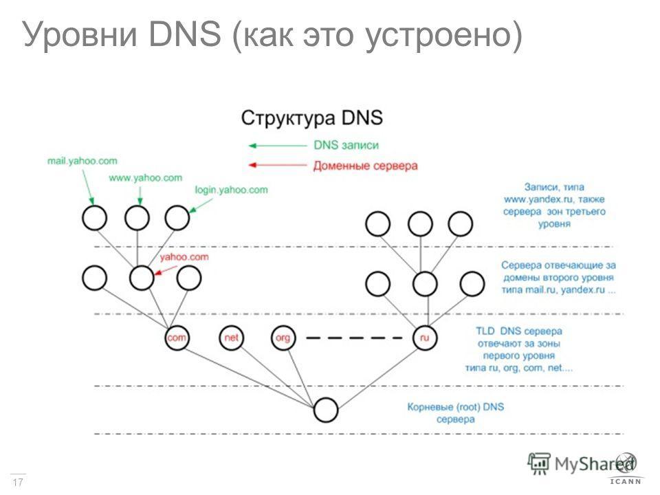 17 Уровни DNS (как это устроено)