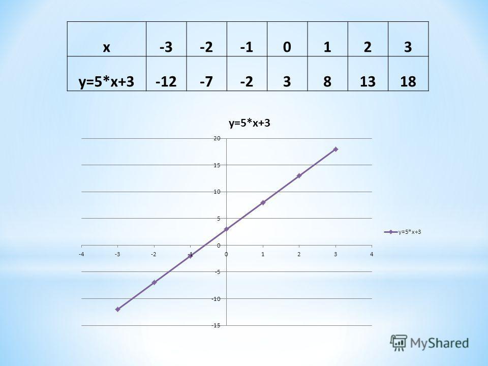 x-3-20123 y=5*x+3-12-7-2381318