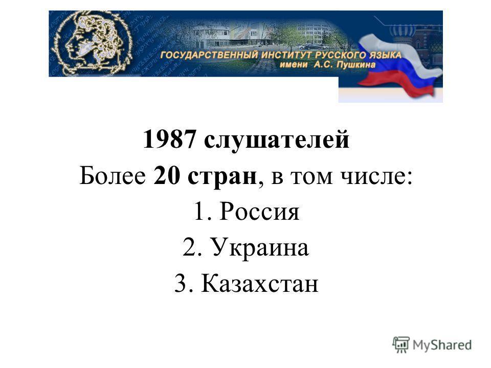 1987 слушателей Более 20 стран, в том числе: 1. Россия 2. Украина 3. Казахстан