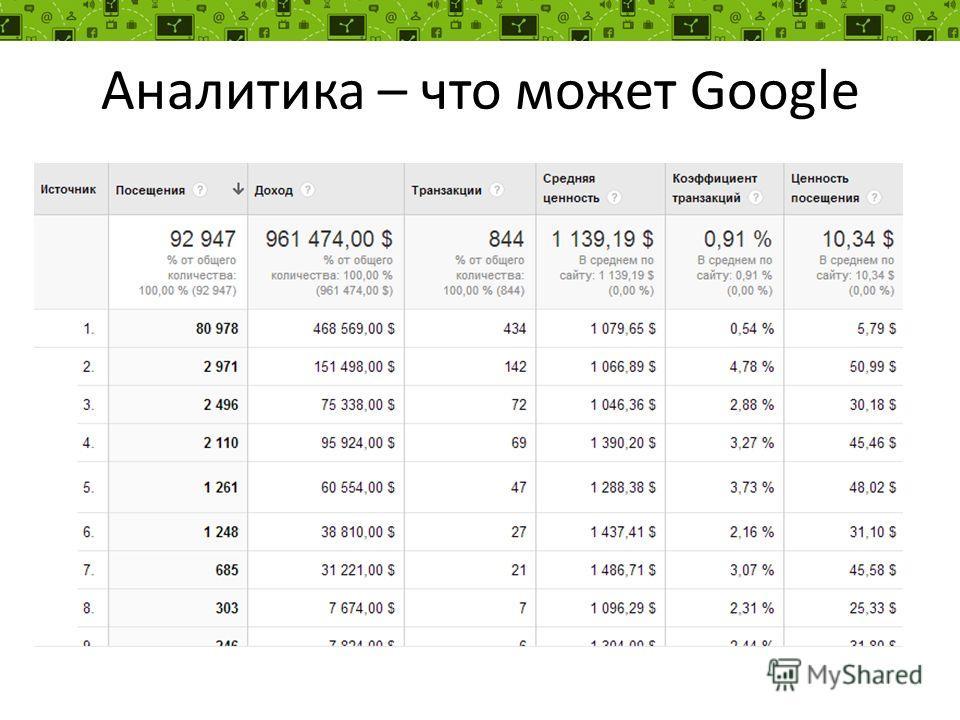 Аналитика – что может Google