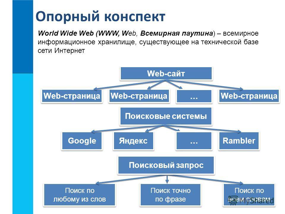 World Wide Web (WWW, Web, Всемирная паутина) – всемирное информационное хранилище, существующее на технической базе сети Интернет Опорный конспект Поисковые системы Google Яндекс Rambler … … Web-сайт Web-страница Поиск по любому из слов Поиск по любо