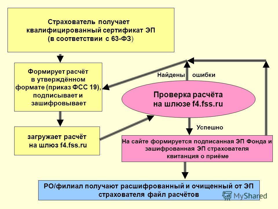 Страхователь получает квалифицированный сертификат ЭП (в соответствии с 63-ФЗ) Формирует расчёт в утверждённом формате (приказ ФСС 19), подписывает и зашифровывает загружает расчёт на шлюз f4.fss.ru Успешно Найдены ошибки Проверка расчёта на шлюзе f4