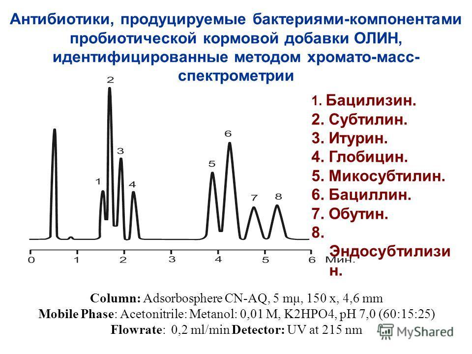 Антибиотики, продуцируемые бактериями-компонентами пробиотической кормовой добавки ОЛИН, идентифицированные методом хромато-масс- спектрометрии Соlumn: Adsorbosphere CN-AQ, 5 mμ, 150 x, 4,6 mm Mobile Phase: Acetonitrile: Metanol: 0,01 M, K2HPO4, pH 7