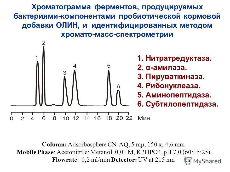 Хроматограмма ферментов, продуцируемых бактериями-компонентами пробиотической кормовой добавки ОЛИН, и идентифицированных методом хромато-масс-спектрометрии Соlumn: Adsorbosphere CN-AQ, 5 mμ, 150 x, 4,6 mm Mobile Phase: Acetonitrile: Metanol: 0,01 M,