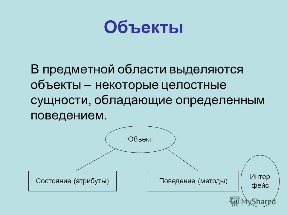 Объекты В предметной области выделяются объекты – некоторые целостные сущности, обладающие определенным поведением. Объект Состояние (атрибуты)Поведение (методы) Интер фейс