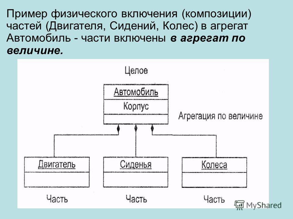 Пример физического включения (композиции) частей (Двигателя, Сидений, Колес) в агрегат Автомобиль - части включены в агрегат по величине.