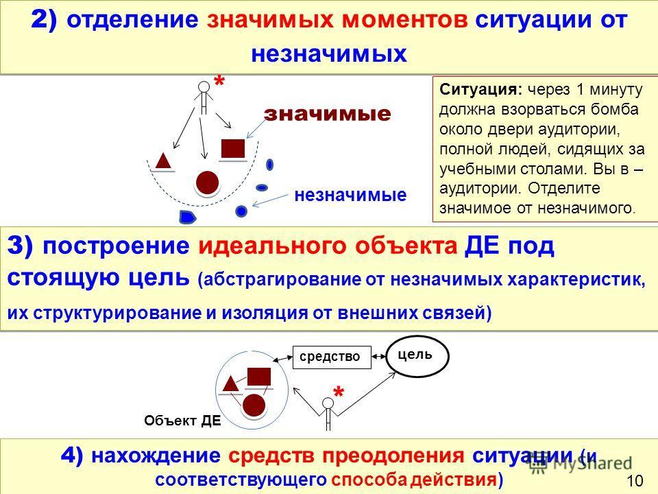 2) отделение значимых моментов ситуации от незначимых * значимые незначимые 4) нахождение средств преодоления ситуации (и соответствующего способа действия) 3) построение идеального объекта ДЕ под стоящую цель (абстрагирование от незначимых характери