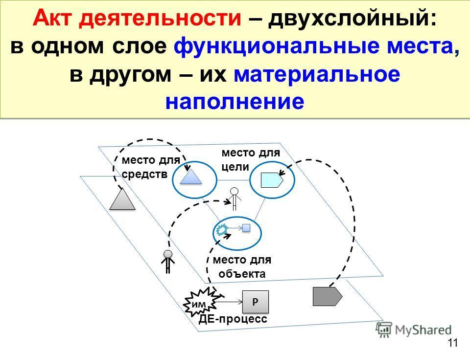Акт деятельности – двухслойный: в одном слое функциональные места, в другом – их материальное наполнение Акт деятельности – двухслойный: в одном слое функциональные места, в другом – их материальное наполнение 11 место для средств место для цели мест