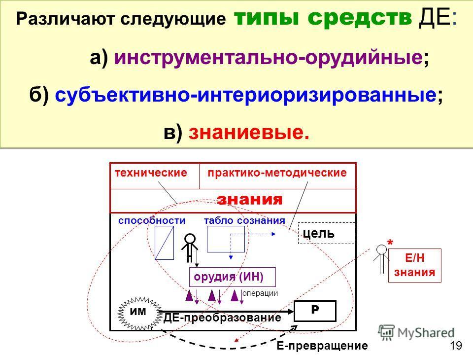 Различают следующие типы средств ДЕ: а) инструментально-орудийные; б) субъективно-интериоризированные; в) знаниевые. Различают следующие типы средств ДЕ: а) инструментально-орудийные; б) субъективно-интериоризированные; в) знаниевые. технические прак