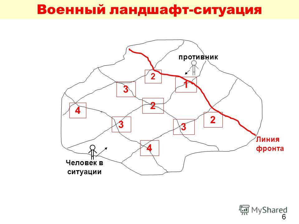 Военный ландшафт-ситуация 1 2 3 3 3 4 4 2 2 Линия фронта противник Человек в ситуации 6